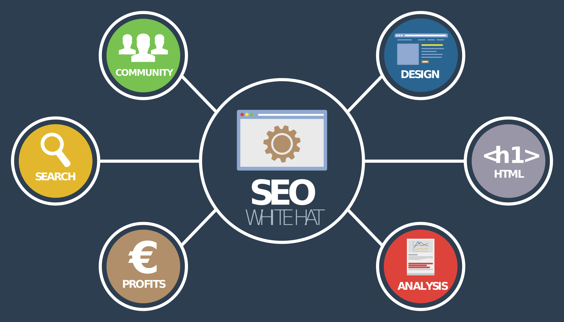 Doing SEO The Right Way – What Works at The Moment